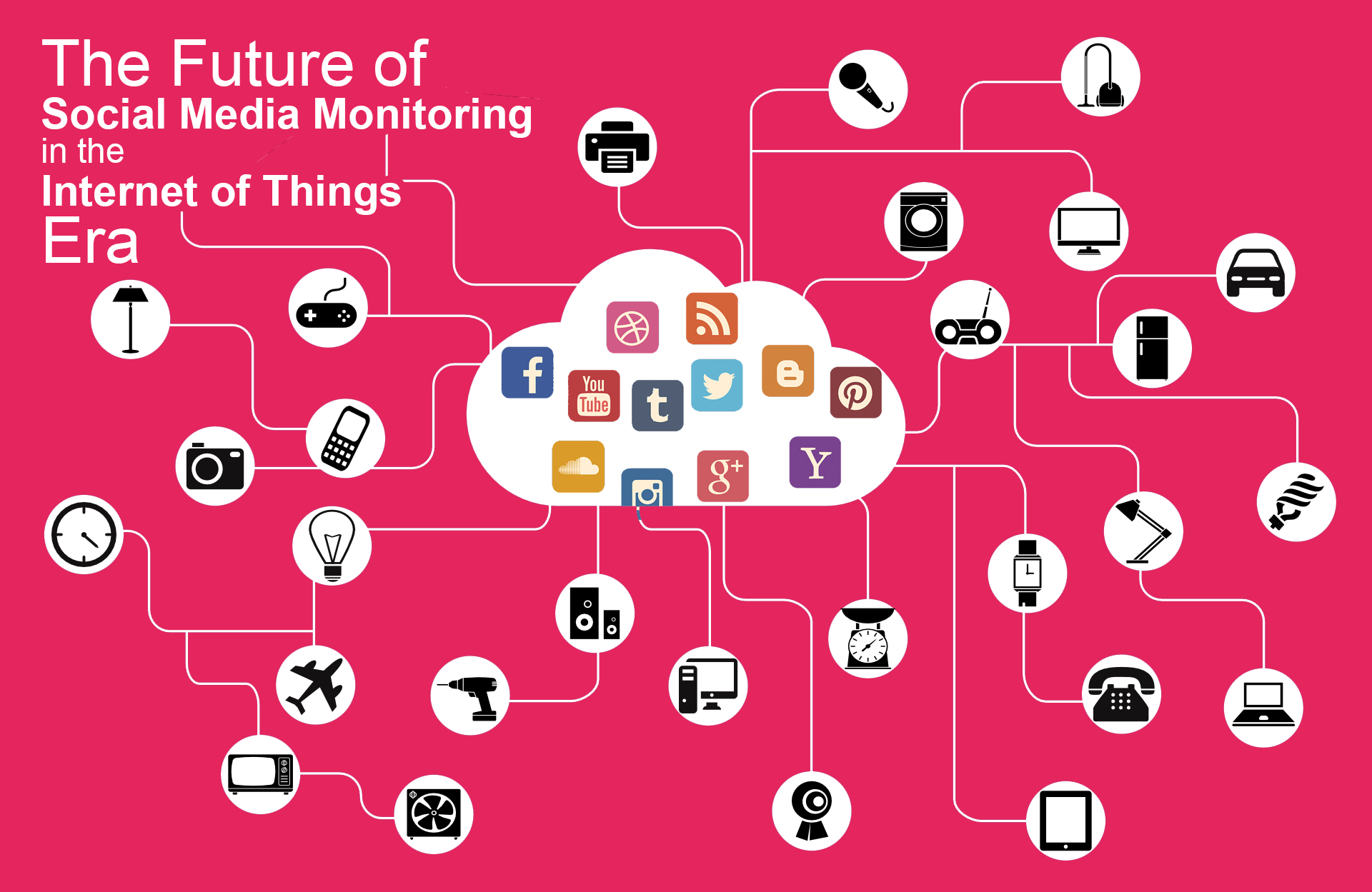 future-social-media-monitoring-internet-of-things