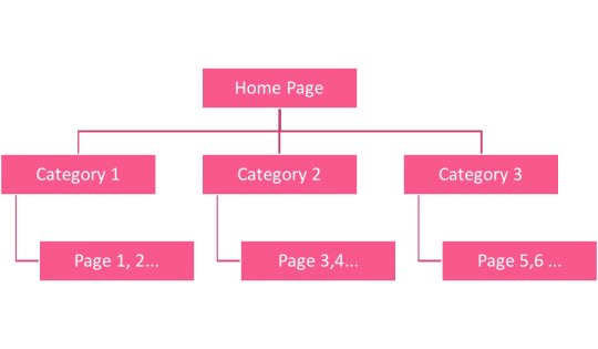 site-structure-example