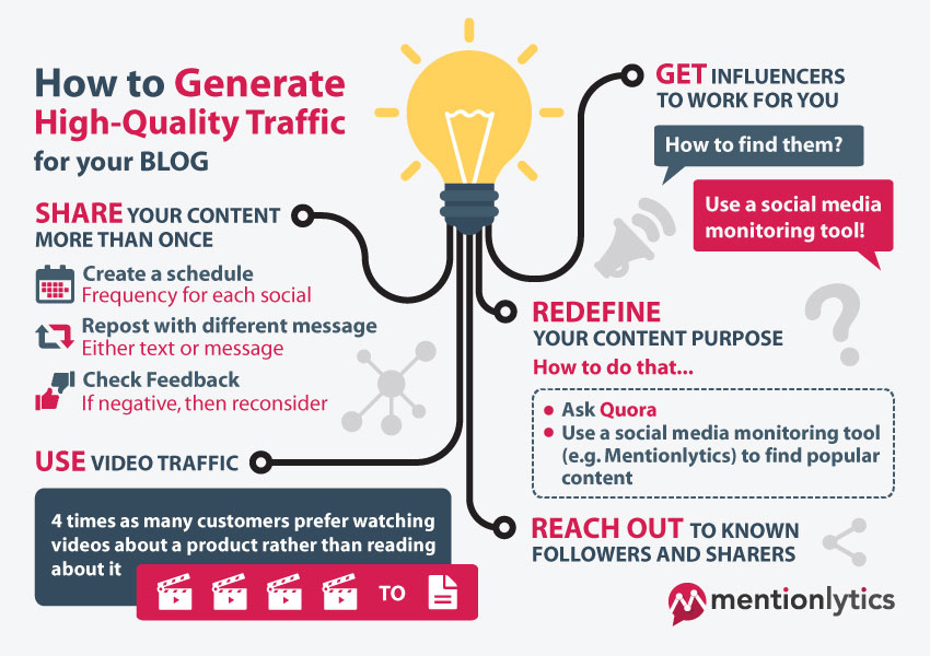 Generate-high-quality traffic-infographic