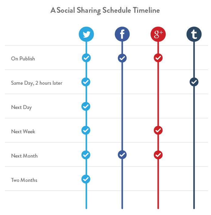 Social-sharing-schedule