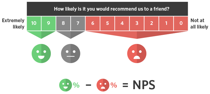 Tips To Safeguard Your Customers Satisfaction  Mentionlytics Blog Source The Net Promoter Score Asks The Following Question On A Scale Of Write A Good Thesis Statement For An Essay also Term Papers And Essays  Healthy Lifestyle Essay