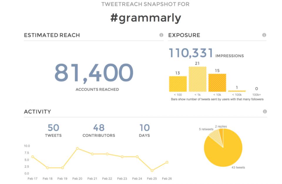 Tweetreach-hashtags-tracking