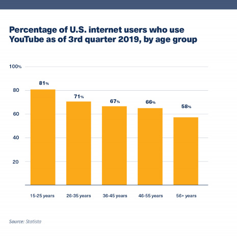 youtube-marketing-users
