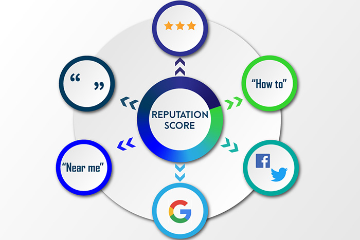 6-Ways-to-Score-Your-Brand-Reputation-Online-Feature-Image