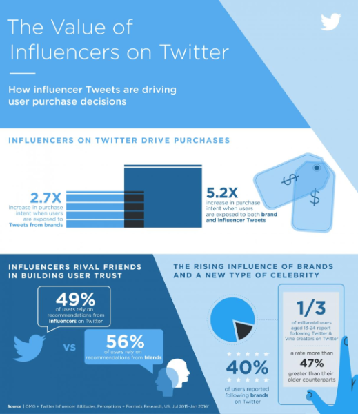 new_research_thevalueofinfluencersontwitter