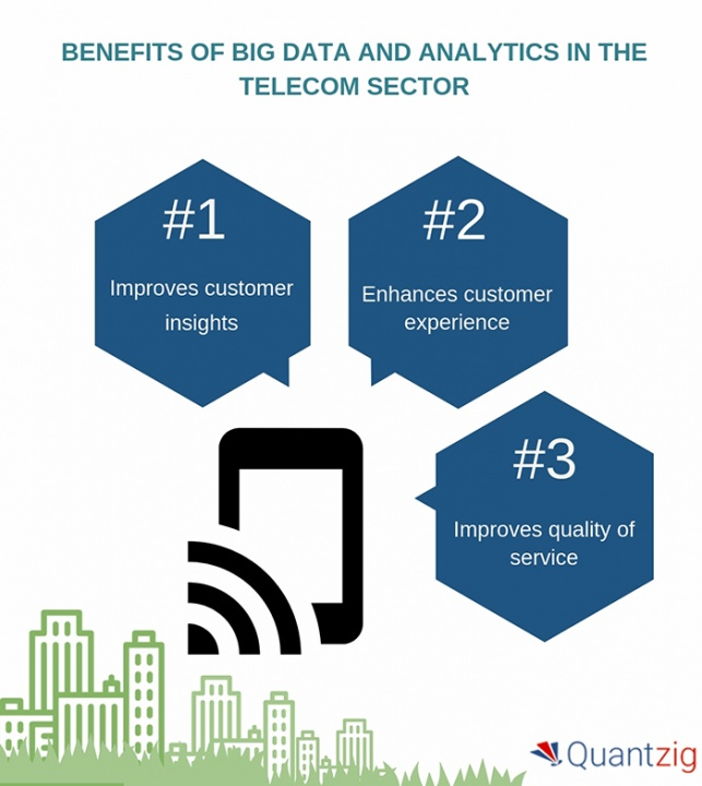Big Data Analytics - Telecommunication Industry