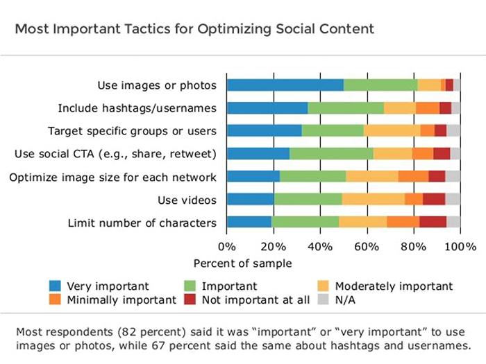 optimize-social-content