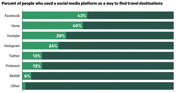 people-using-social-media