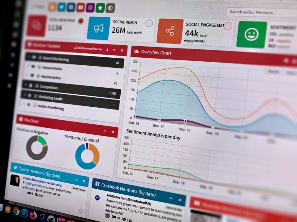 Social media monitoring for Financial Institutions