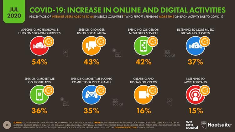 Increase-in-online-digital-activities