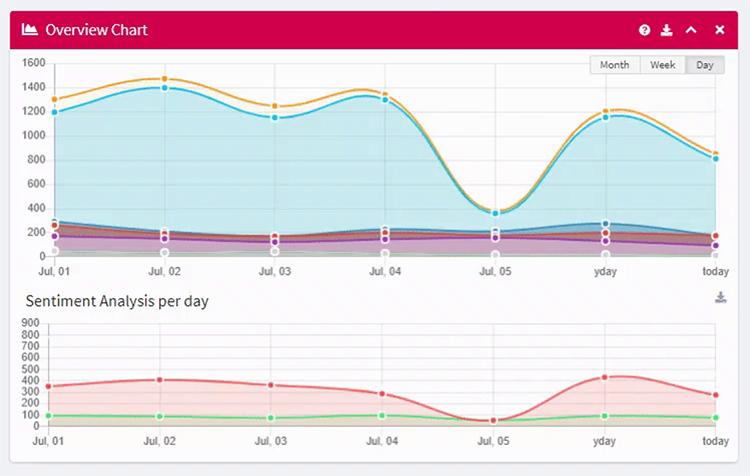 mentionlytics-brand-monitoring-sentiment-analysis