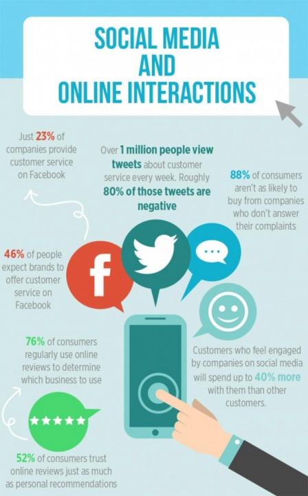 social-media-online-interactions