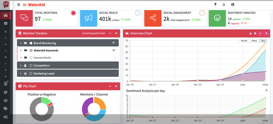 Social-Media-Monitoring-for-Nonprofits