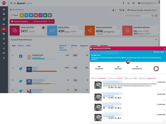 top-mentioners-social-media-tracker