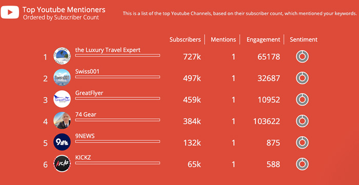 Discover-top-mentioners