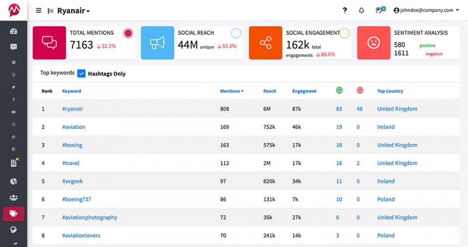 hashtag-tracking-mentionlytics