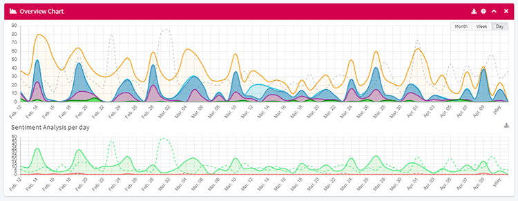 overview-chart-mentionlytics