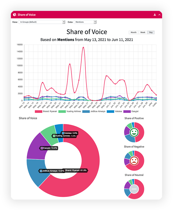 share-of-voice-competitor-analysis