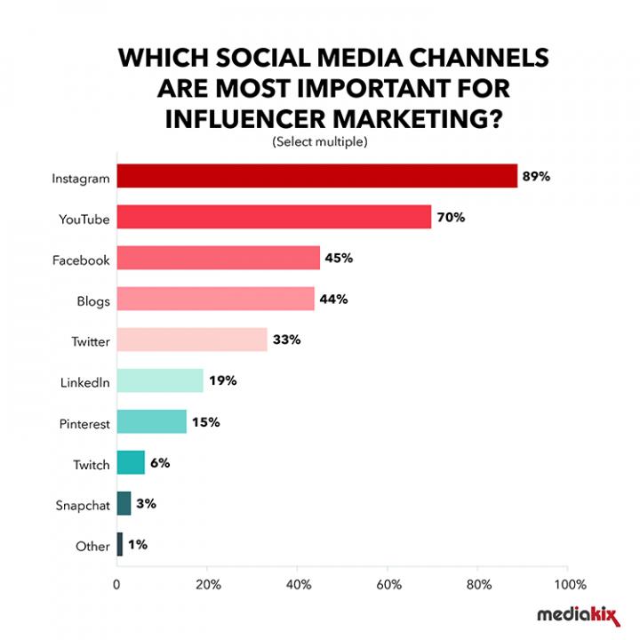 Influencer-Marketing-Survey