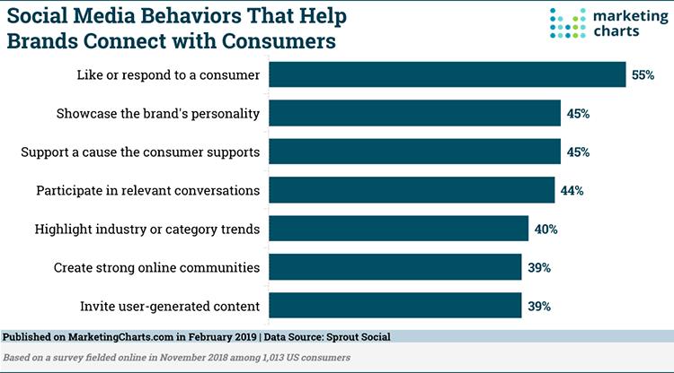 Social-Behaviors-Listening-Brands-and-Consumers-CRO